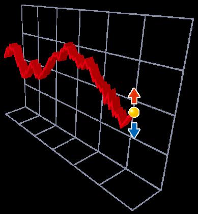 金融商品の動き